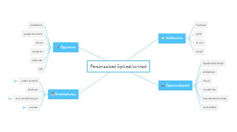 Mind Map: Personaalsed õpikeskkonnad