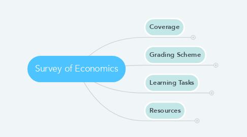 Mind Map: BA210 Survey of Economics