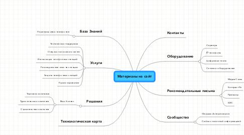 Mind Map: Материалы на сайт