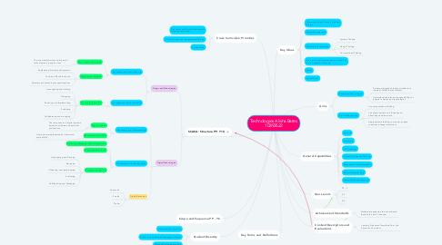 Mind Map: Technologies Alisha Bates 10393522