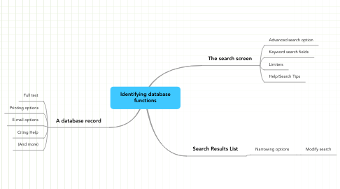 Mind Map: Identifying database functions