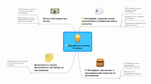 Mind Map: Доработка системы Комбанк