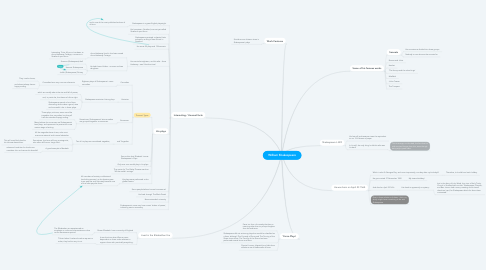 Mind Map: William Shakespeare