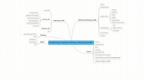 """Mind Map: Kundenbeziehungs- management am Beispiel von """"Microsoft Dynamics CRM"""""""