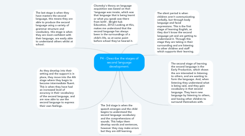 Mind Map: P4 - Describe the stages of second language development.