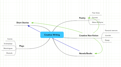 Mind Map: Creative Writing