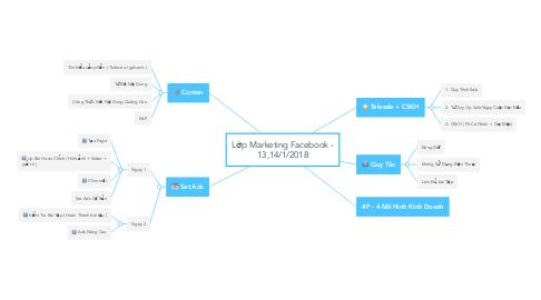 Mind Map: Lớp Marketing Facebook - 13,14/1/2018