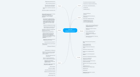 """Mind Map: """"Основы кибербезопасности"""""""