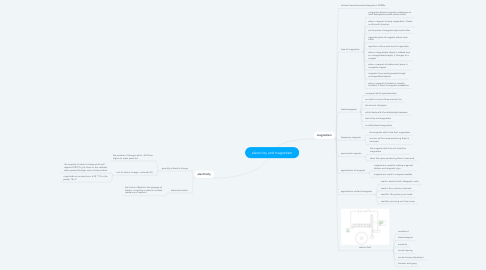 Mind Map: electricity and magnetism