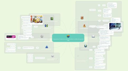 Mind Map: Comprendre l'intérêt de la veille et identifier les différents types de veille