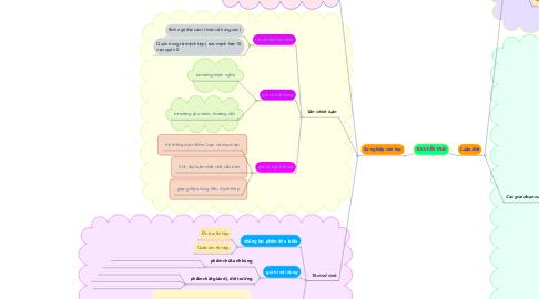 Mind Map: NGUYỄN TRÃI