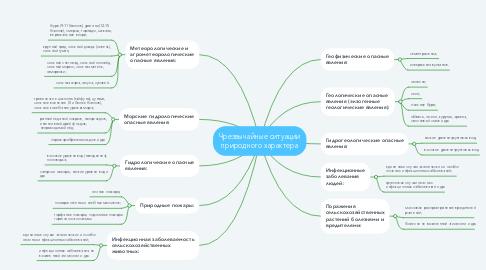 Mind Map: Чрезвычайные ситуации природного характера