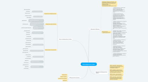 Mind Map: Межпредметные связи