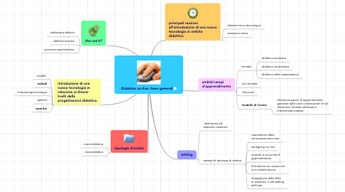 Mind Map: Didattica on-line: linee generali