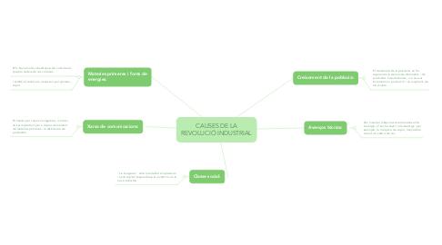 Mind Map: CAUSES DE LA REVOLUCIÓ INDUSTRIAL