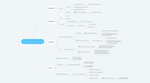 Mind Map: Jeremy's Creativity History