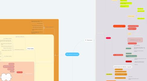 Mind Map: Manajemen Puskesmas