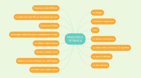 Mind Map: FRANCESCO PETRARCA
