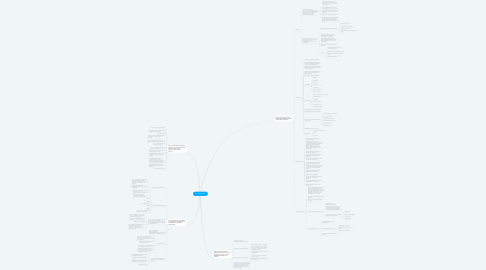 Mind Map: ICT-EersteGraad