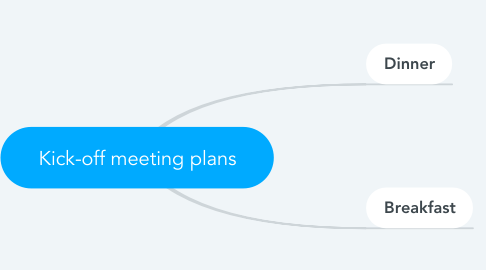 Mind Map: Kick-off meeting plans