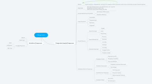Mind Map: Pengurusan