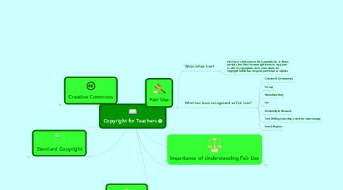 Mind Map: Copyright for Teachers