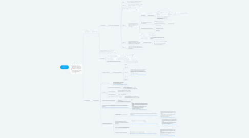 Mind Map: chatbot
