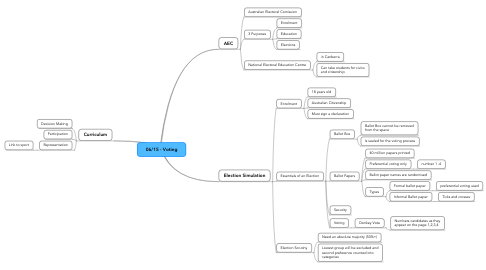 Mind Map: 06/15 - Voting