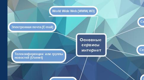 Mind Map: Основные  сервисы  интернет