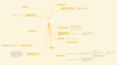 Mind Map: Femininity?