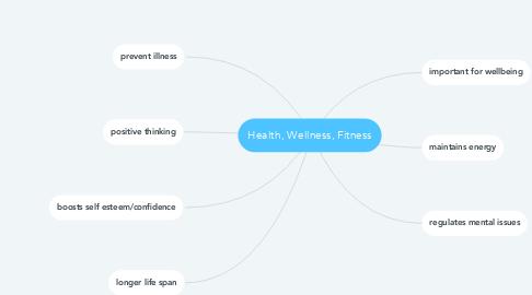 Mind Map: Health, Wellness, Fitness