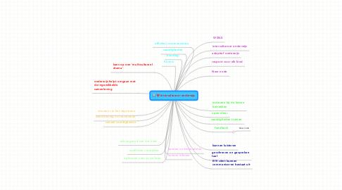 Mind Map: Intercultureer onderwijs