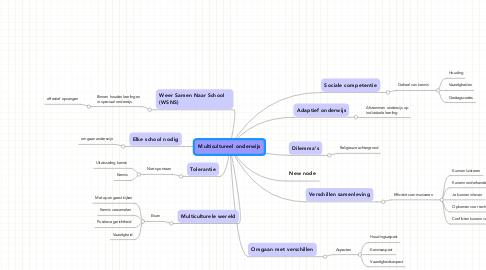 Mind Map: Multicultureel onderwijs