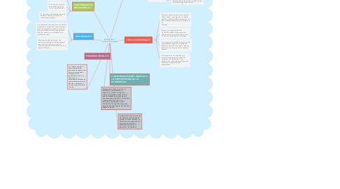 Mind Map: EL ENCÉFALO Y CONDUCTAS REFLEJAS