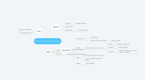 Mind Map: Proceso de comunicación