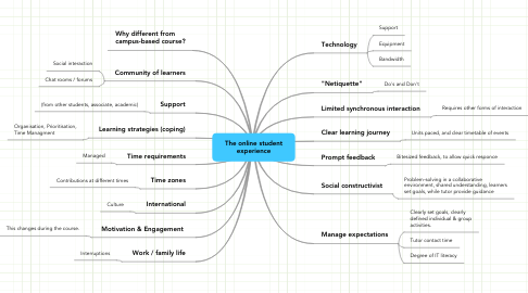 Mind Map: The online student