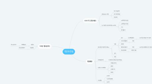 Mind Map: 혁신추진팀