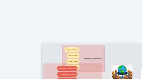 Mind Map: ІКТ на уроках словесності
