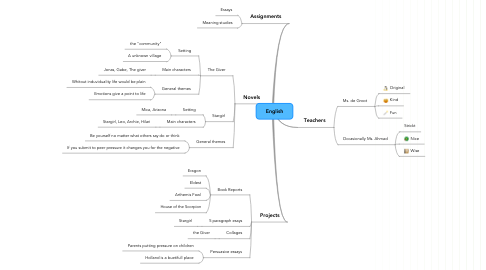 Mind Map: English