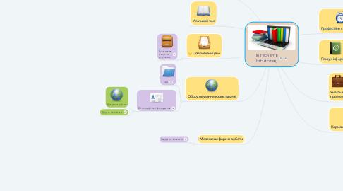 Mind Map: Інтернет в бібліотеці