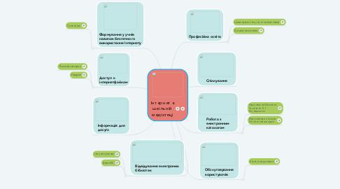 Mind Map: Інтернет в шкільній медіатеці