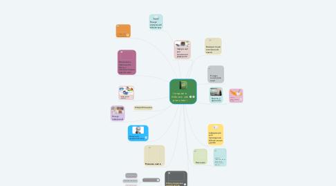 Mind Map: Інтернет в бібліотечній діяльності