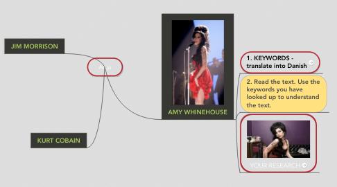 Mind Map: Anja
