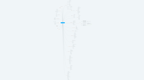 Mind Map: JS NICCA - Chattibotti