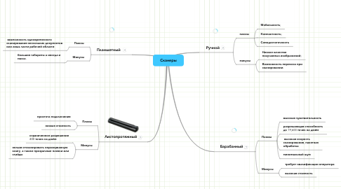 Mind Map: Сканеры