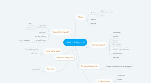 Mind Map: Játék= Fejlesztés