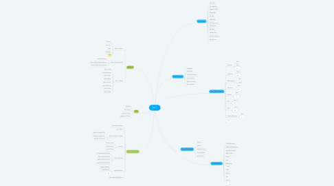 Mind Map: Site 1