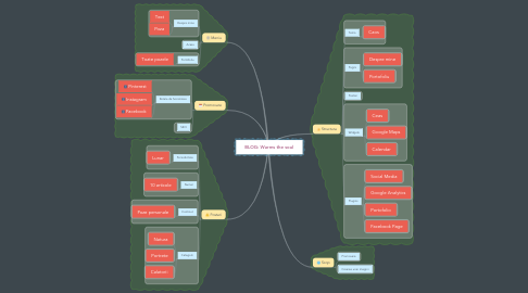 Mind Map: BLOG: Warms the soul