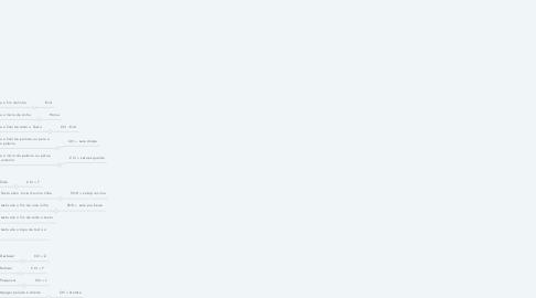 Mind Map: Atalhos para escrever rápido Windows