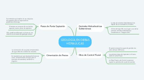 Mind Map: GEOLOGÍA EN OBRAS HIDRAÚLICAS